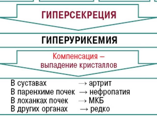 гиперурикемия