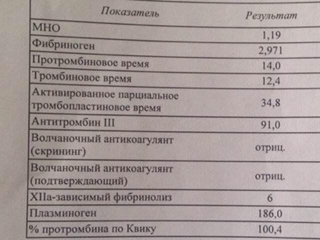 Пти мно анализ крови Выписка из истории болезни Ясеневая улица (деревня Фоминское)