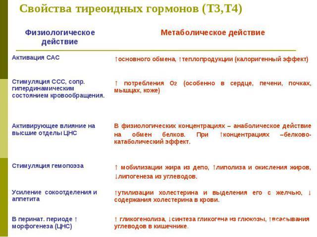свойства тиреотропина