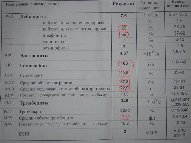 Данные исследования крови
