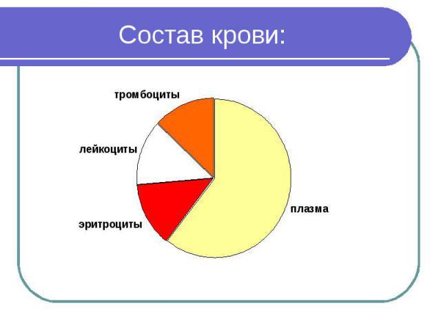 норма эритроцитов