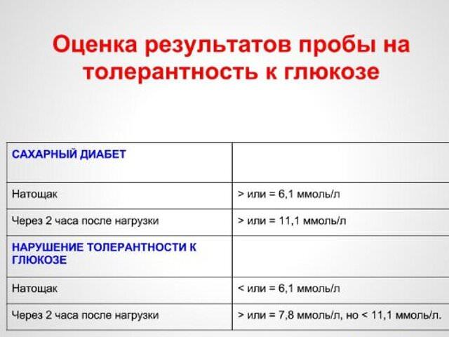 толерантность к глюкозе (ПГТ)