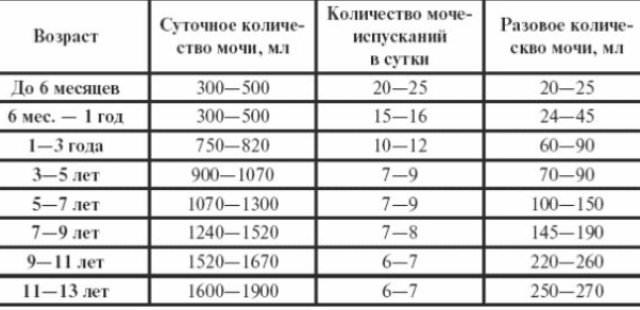 Анализ мочи Краснопресненская Вызов на сессию Арбатская (Филевская линия)