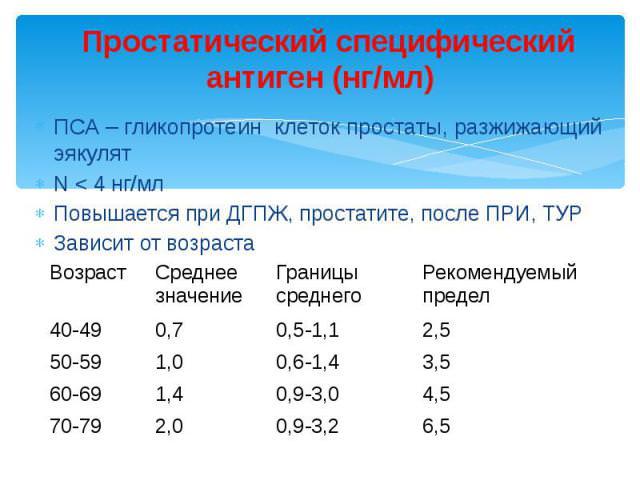 Анализ крови Бульвар Адмирала Ушакова что появляется в анализе мочи перед родами