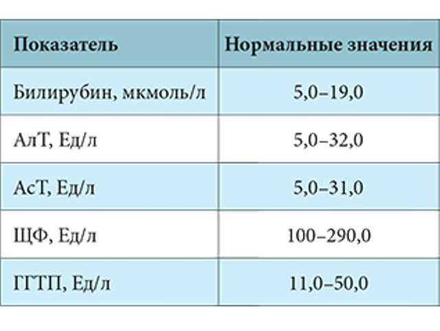 Показатели печеночные анализ пробы на крови ушей у шпица болезни